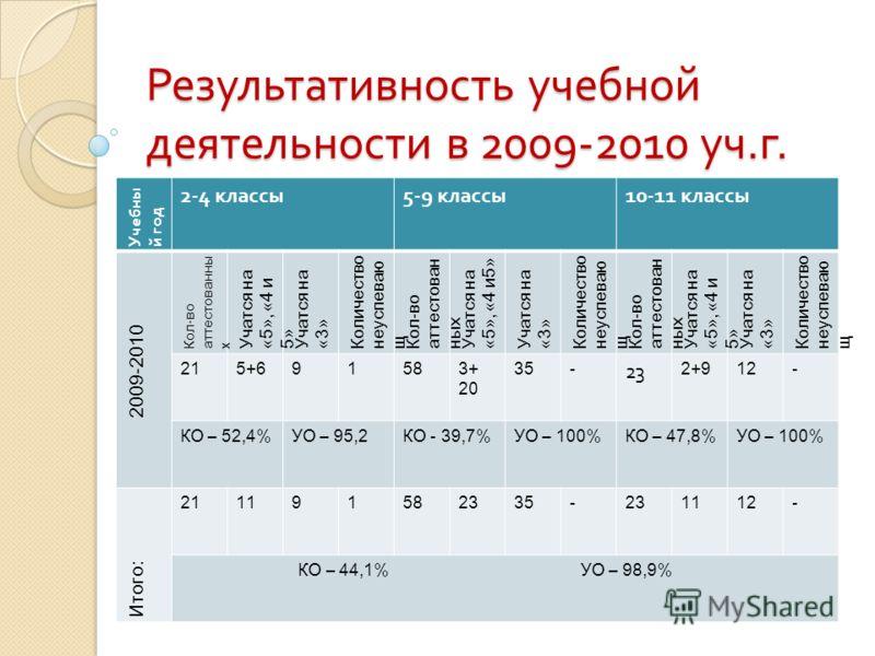 Результативность учебной деятельности в 2009-2010 уч. г. Учебны й год 2-4 классы 5-9 классы 10-11 классы 2009-2010 Кол-во аттестованны х Учатся на «5», «4 и 5» Учатся на «3» Количество неуспеваю щ Кол-во аттестован ных Учатся на «5», «4 и5» Учатся на