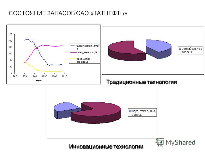 СОСТОЯНИЕ ЗАПАСОВ ОАО «ТАТНЕФТЬ» Традиционные технологии Инновационные технологии