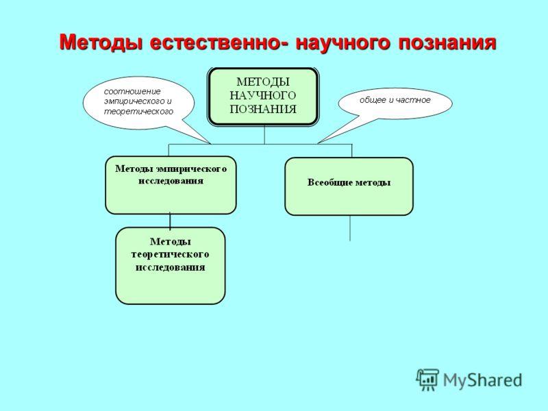 Методы естественно- научного познания Методы естественно- научного познания