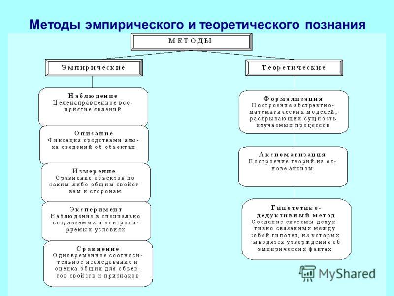 Методы эмпирического и теоретического познания