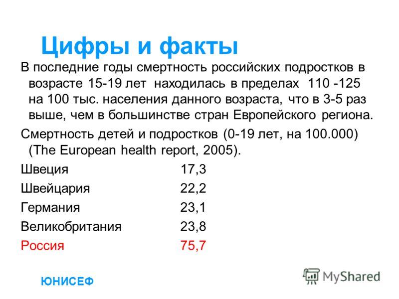 ЮНИСЕФ Цифры и факты В последние годы смертность российских подростков в возрасте 15-19 лет находилась в пределах 110 -125 на 100 тыс. населения данного возраста, что в 3-5 раз выше, чем в большинстве стран Европейского региона. Смертность детей и по