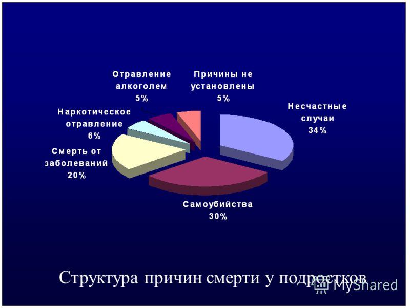 ЮНИСЕФ Структура причин смерти у подростков
