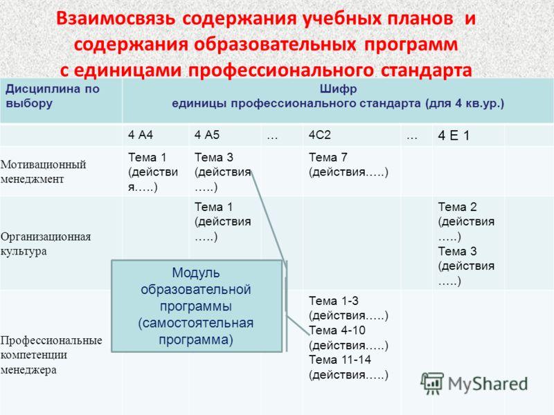 Дисциплина по выбору Шифр единицы профессионального стандарта (для 4 кв.ур.) 4 А44 А5…4С2… 4 Е 1 Мотивационный менеджмент Тема 1 (действи я…..) Тема 3 (действия …..) Тема 7 (действия…..) Организационная культура Тема 1 (действия …..) Тема 2 (действия