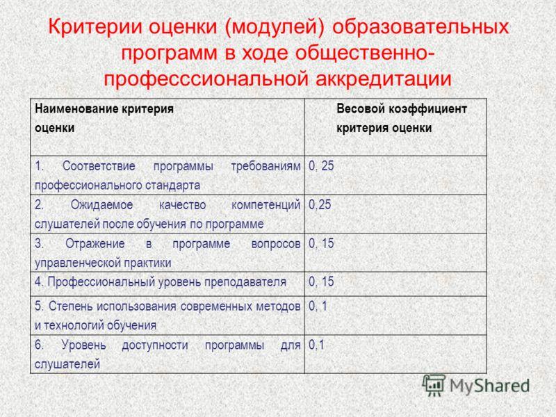 Критерии оценки (модулей) образовательных программ в ходе общественно- професссиональной аккредитации Наименование критерия оценки Весовой коэффициент критерия оценки 1. Соответствие программы требованиям профессионального стандарта 0, 25 2. Ожидаемо
