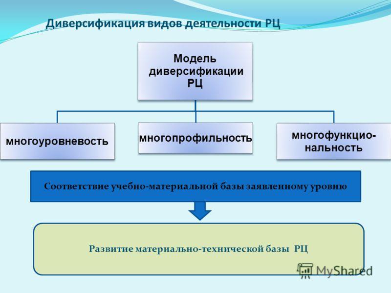Диверсификация видов деятельности РЦ Модель диверсификации РЦ многоуровневость многопрофильность многофункцио- нальность Соответствие учебно-материальной базы заявленному уровню Развитие материально-технической базы РЦ