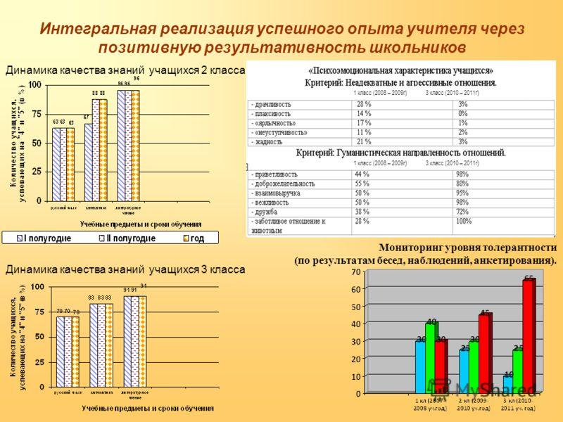 Интегральная реализация успешного опыта учителя через позитивную результативность школьников Мониторинг уровня толерантности (по результатам бесед, наблюдений, анкетирования). Динамика качества знаний учащихся 3 класса Динамика качества знаний учащих