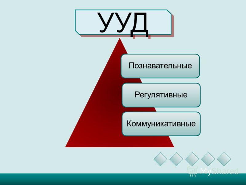 УУД Познавательные Регулятивные Коммуникативные