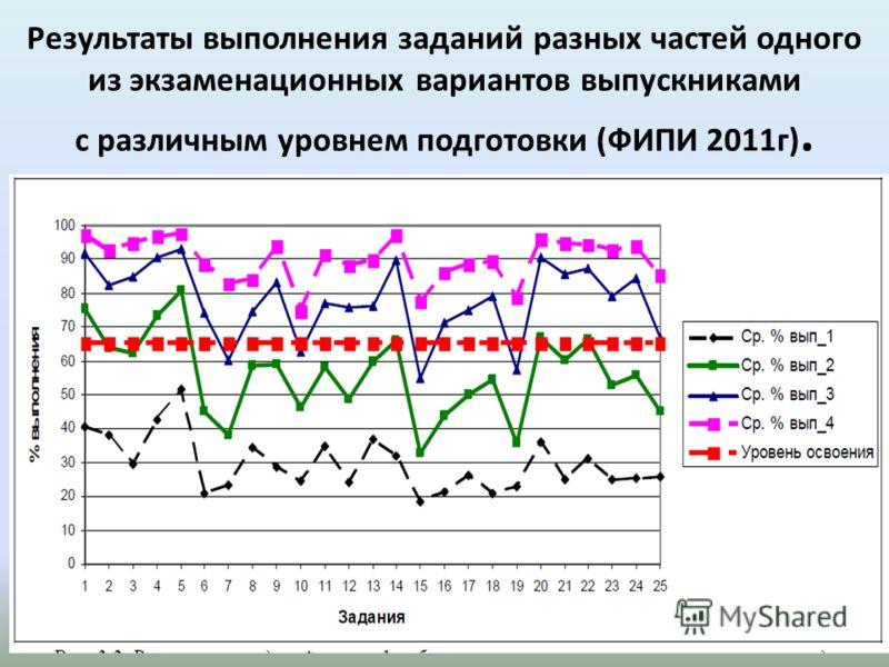 Результаты выполнения заданий разных частей одного из экзаменационных вариантов выпускниками с различным уровнем подготовки (ФИПИ 2011г). 16
