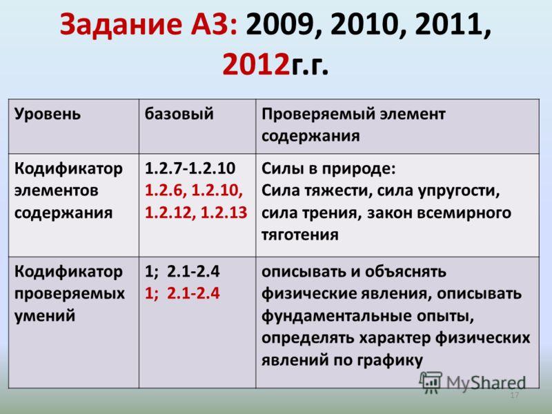 Задание А3: 2009, 2010, 2011, 2012г.г. 17 1-понимание физических явлений 2.1-2.4 УровеньбазовыйПроверяемый элемент содержания Кодификатор элементов содержания 1.2.7-1.2.10 1.2.6, 1.2.10, 1.2.12, 1.2.13 Силы в природе: Сила тяжести, сила упругости, си