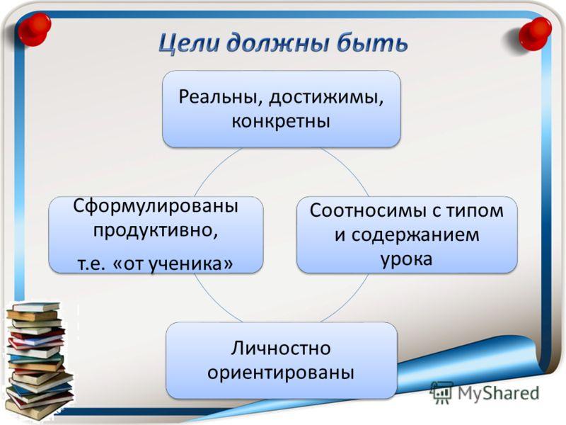 Реальны, достижимы, конкретны Соотносимы с типом и содержанием урока Личностно ориентированы Сформулированы продуктивно, т.е. «от ученика»