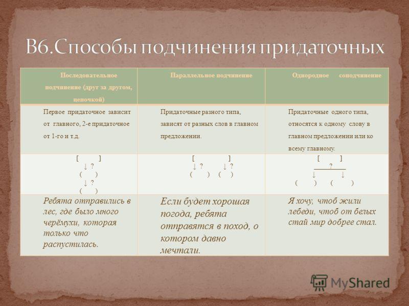 Последовательное подчинение (друг за другом, цепочкой) Параллельное подчинениеОднородное соподчинение Первое придаточное зависит от главного, 2-е придаточное от 1-го и т.д. Придаточные разного типа, зависят от разных слов в главном предложении. Прида