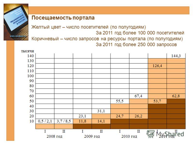 Посещаемость портала Желтый цвет – число посетителей (по полугодиям) За 2011 год более 100 000 посетителей Коричневый – число запросов на ресурсы портала (по полугодиям) За 2011 год более 250 000 запросов