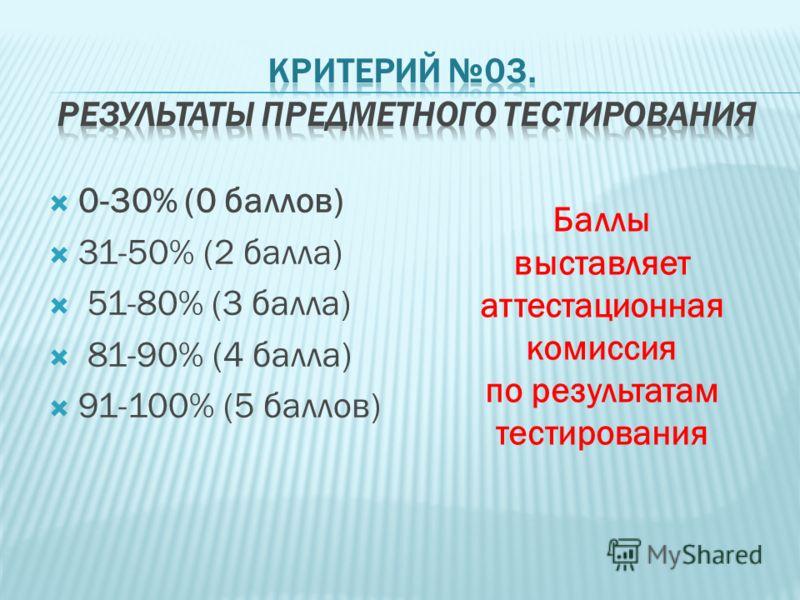 0-30% (0 баллов) 31-50% (2 балла) 51-80% (3 балла) 81-90% (4 балла) 91-100% (5 баллов) Баллы выставляет аттестационная комиссия по результатам тестирования