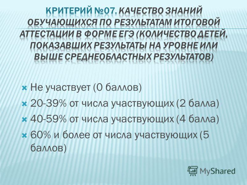 Не участвует (0 баллов) 20-39% от числа участвующих (2 балла) 40-59% от числа участвующих (4 балла) 60% и более от числа участвующих (5 баллов)