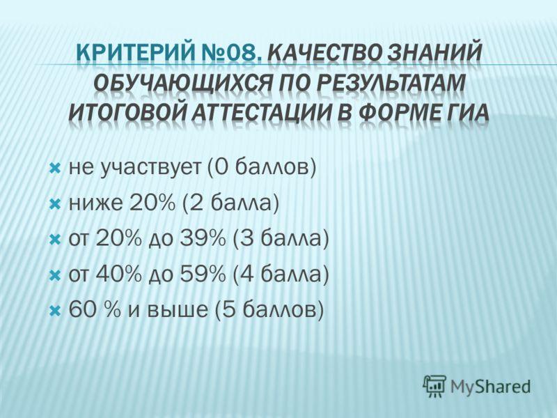 не участвует (0 баллов) ниже 20% (2 балла) от 20% до 39% (3 балла) от 40% до 59% (4 балла) 60 % и выше (5 баллов)