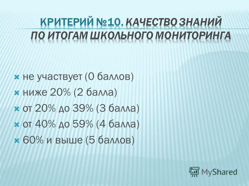 не участвует (0 баллов) ниже 20% (2 балла) от 20% до 39% (3 балла) от 40% до 59% (4 балла) 60% и выше (5 баллов)
