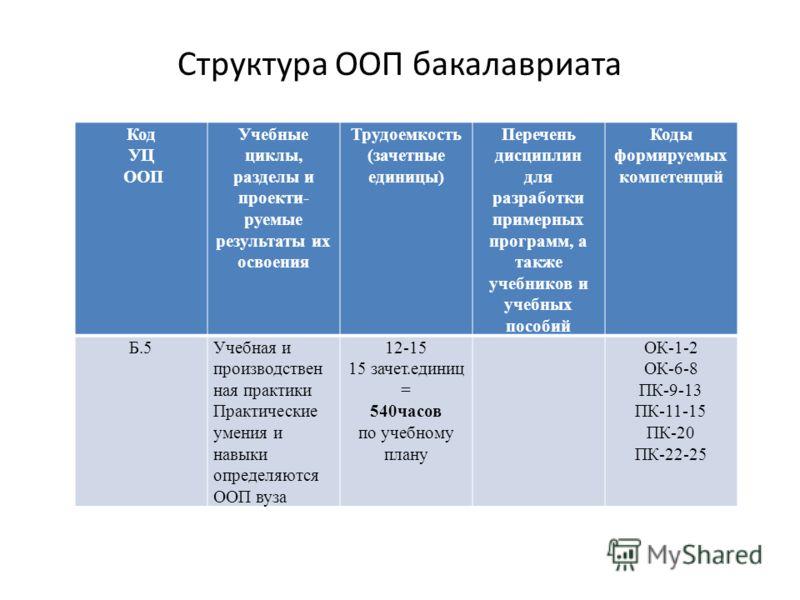 Структура ООП бакалавриата Код УЦ ООП Учебные циклы, разделы и проекти- руемые результаты их освоения Трудоемкость (зачетные единицы) Перечень дисциплин для разработки примерных программ, а также учебников и учебных пособий Коды формируемых компетенц