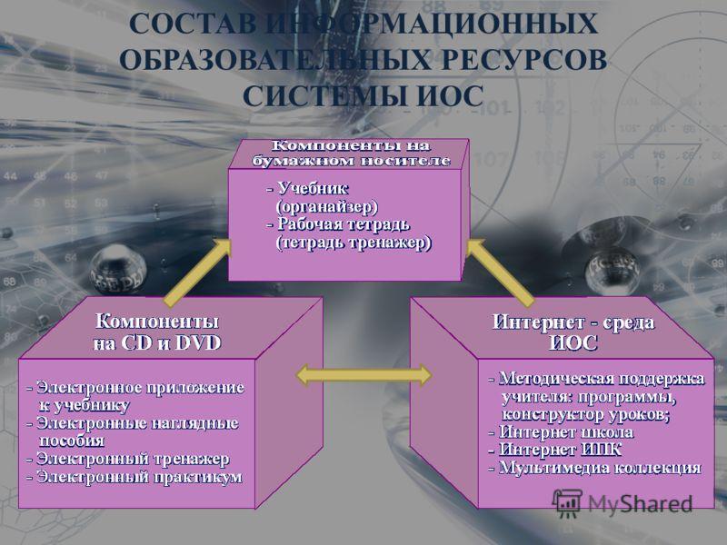 СОСТАВ ИНФОРМАЦИОННЫХ ОБРАЗОВАТЕЛЬНЫХ РЕСУРСОВ СИСТЕМЫ ИОС