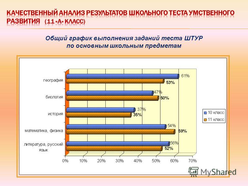 Общий график выполнения заданий теста ШТУР по основным школьным предметам