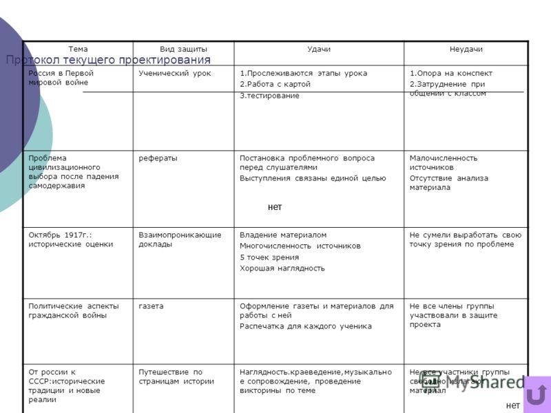 Протокол текущего проектирования ТемаВид защитыУдачиНеудачи Россия в Первой мировой войне Ученический урок1.Прослеживаются этапы урока 2.Работа с картой 3.тестирование 1.Опора на конспект 2.Затруднение при общении с классом Проблема цивилизационного