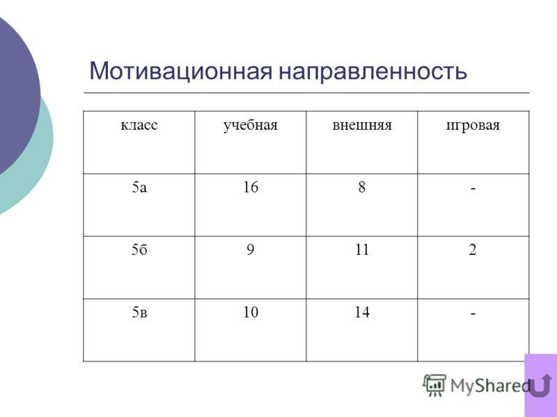 Мотивационная направленность классучебнаявнешняяигровая 5а168- 5б9112 5в1014-