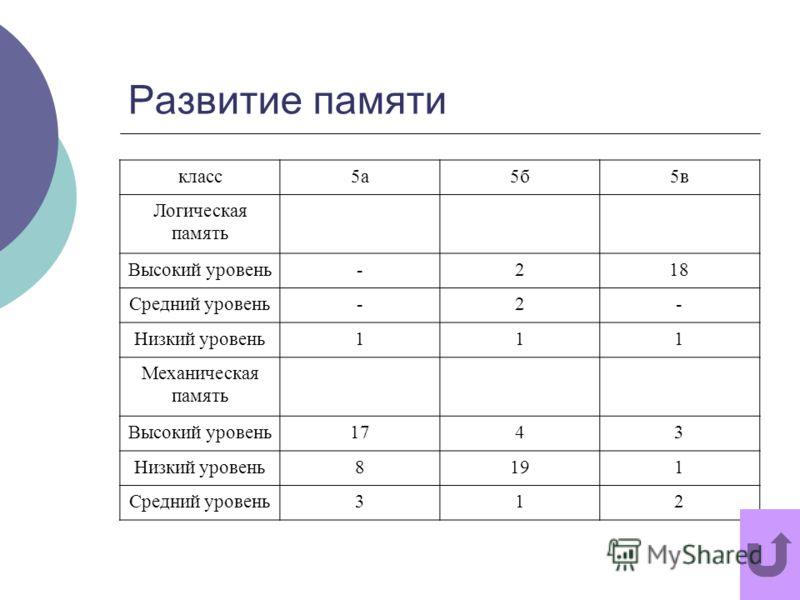 Развитие памяти класс5а5б5в Логическая память Высокий уровень-218 Средний уровень-2- Низкий уровень111 Механическая память Высокий уровень1743 Низкий уровень8191 Средний уровень312