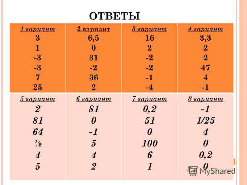 ОТВЕТЫ 1 вариант 3 1 -3 7 25 2 вариант 6,5 0 31 -2 36 2 3 вариант 16 2 -2 -4 4 вариант 3,3 2 47 4 5 вариант 2 81 64 ½ 4 5 6 вариант 81 0 5 4 2 7 вариант 0,2 51 0 100 6 1 8 вариант 1/25 4 0 0,2 0