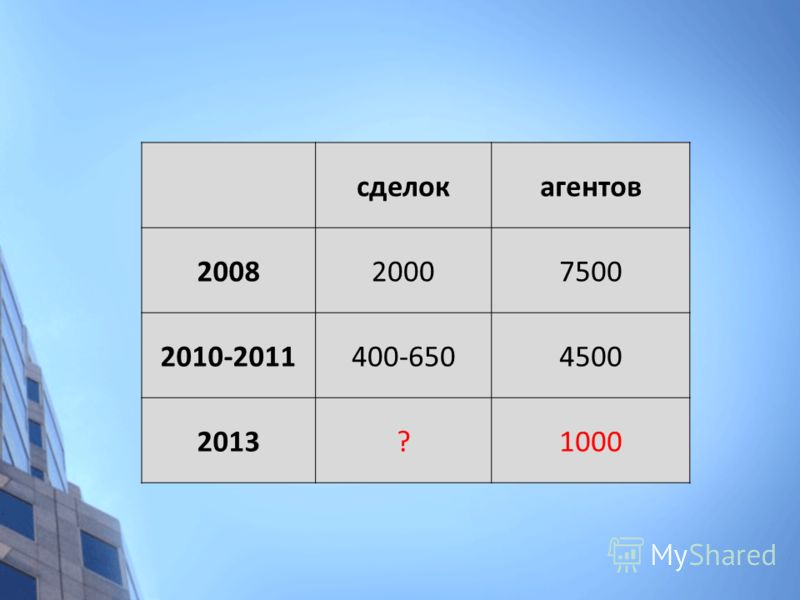 сделокагентов 200820007500 2010-2011400-6504500 2013?1000