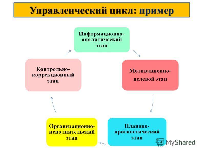 Управленческий цикл: пример Информационно- аналитический этап Мотивационно- целевой этап Планово- прогностический этап Организационно- исполнительский этап Контрольно- коррекционный этап
