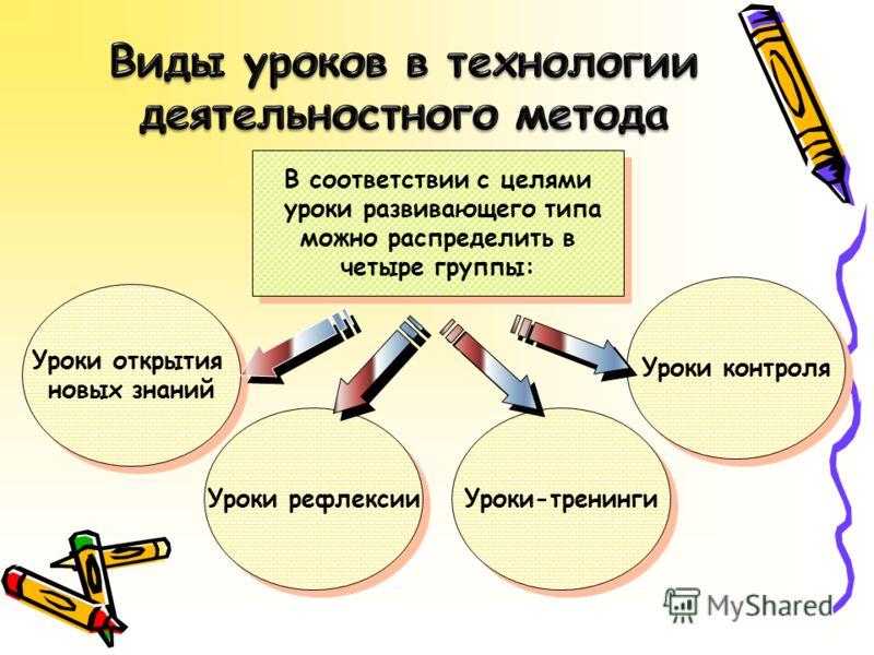 В соответствии с целями уроки развивающего типа можно распределить в четыре группы: В соответствии с целями уроки развивающего типа можно распределить в четыре группы: Уроки контроля Уроки-тренинги Уроки рефлексии Уроки открытия новых знаний Уроки от
