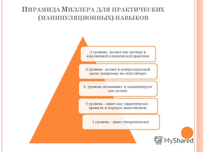 П ИРАМИДА М ИЛЛЕРА ДЛЯ ПРАКТИЧЕСКИХ ( МАНИПУЛЯЦИОННЫХ ) НАВЫКОВ 5 уровень- делает как эксперт в ежедневной клинической практике 4 уровень- делает в контролируемой среде (например на симуляторе) 3- уровень показывает и комментирует как делать 2 уровен