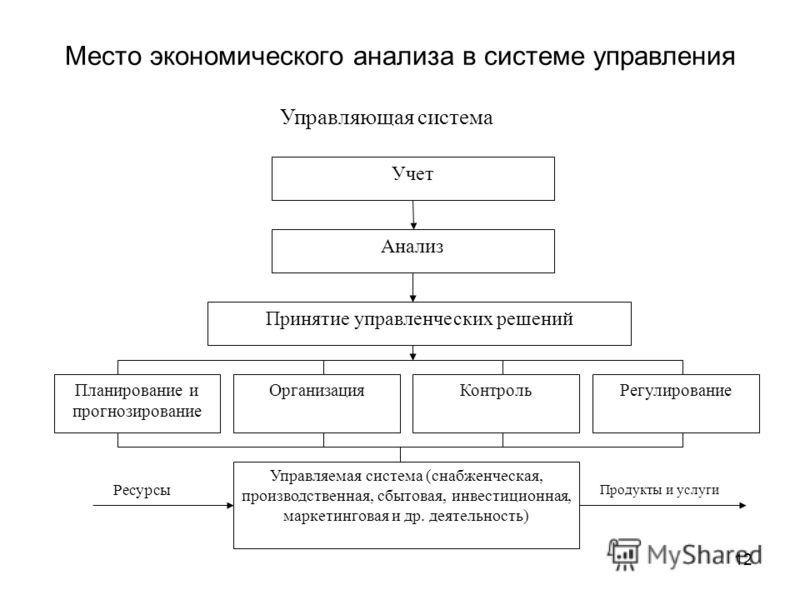 экономического анализа