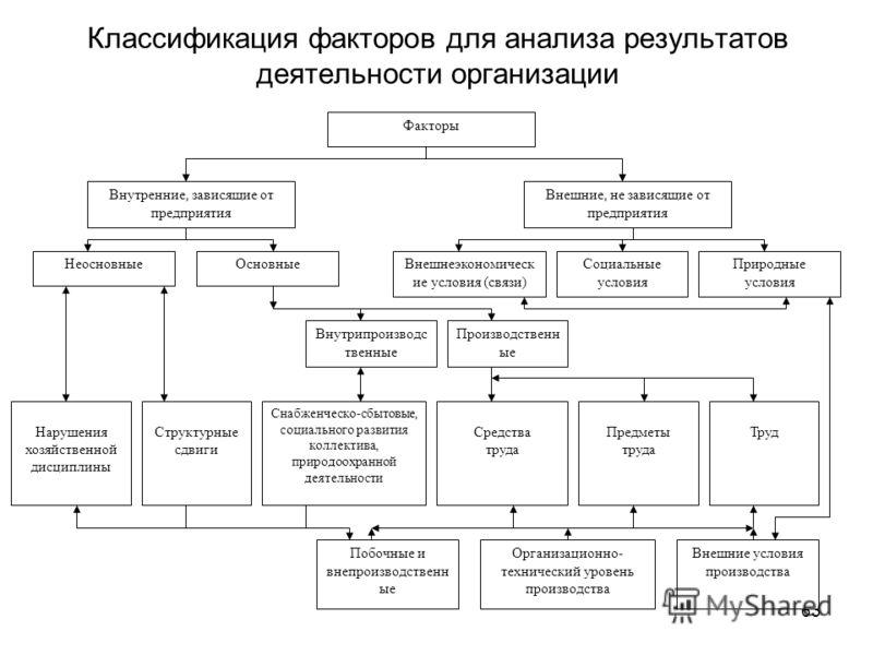 63 Классификация факторов для анализа результатов деятельности организации Факторы Внешние, не зависящие от предприятия Внутренние, зависящие от предприятия ОсновныеНеосновныеВнешнеэкономическ ие условия (связи) Социальные условия Природные условия В