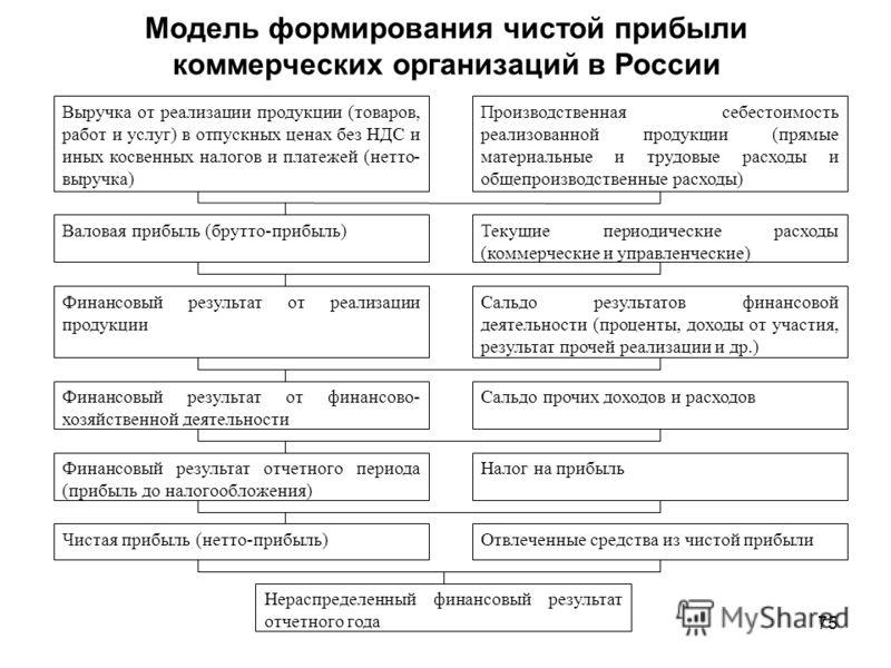 75 Модель формирования чистой прибыли коммерческих организаций в России Выручка от реализации продукции (товаров, работ и услуг) в отпускных ценах без НДС и иных косвенных налогов и платежей (нетто- выручка) Производственная себестоимость реализованн