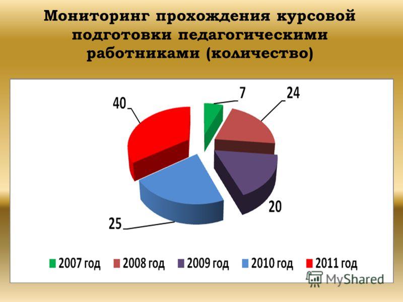 Мониторинг прохождения курсовой подготовки педагогическими работниками (количество)