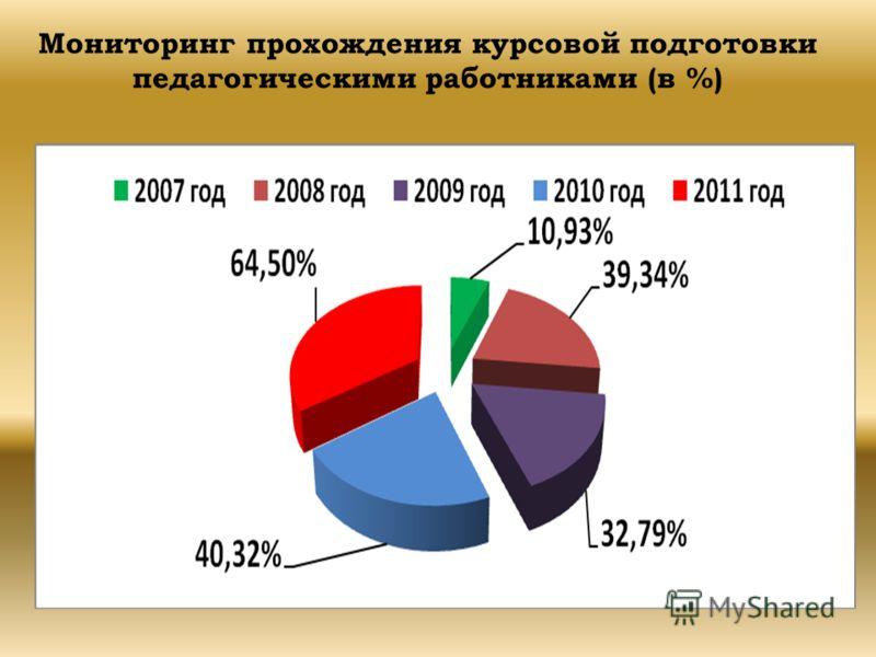 Мониторинг прохождения курсовой подготовки педагогическими работниками (в %)