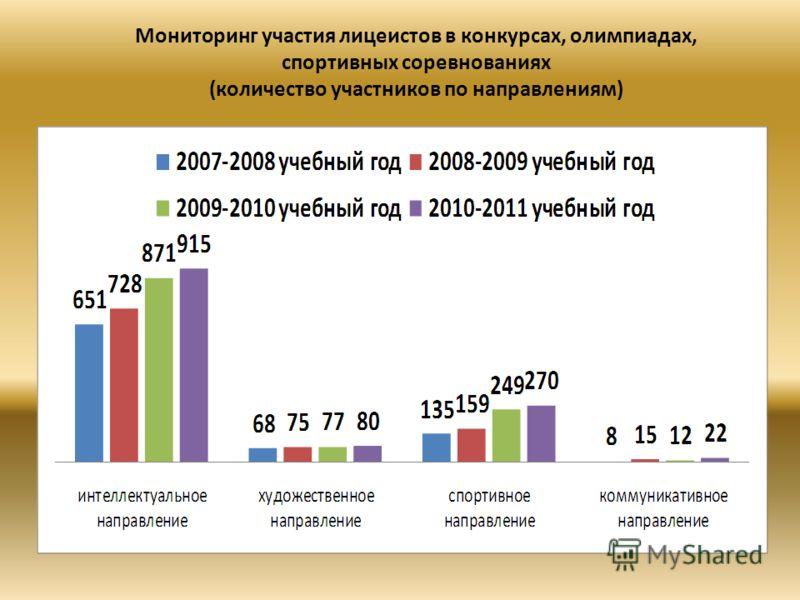 Мониторинг участия лицеистов в конкурсах, олимпиадах, спортивных соревнованиях (количество участников по направлениям)