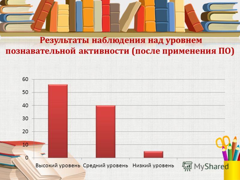 Результаты наблюдения над уровнем познавательной активности (после применения ПО)