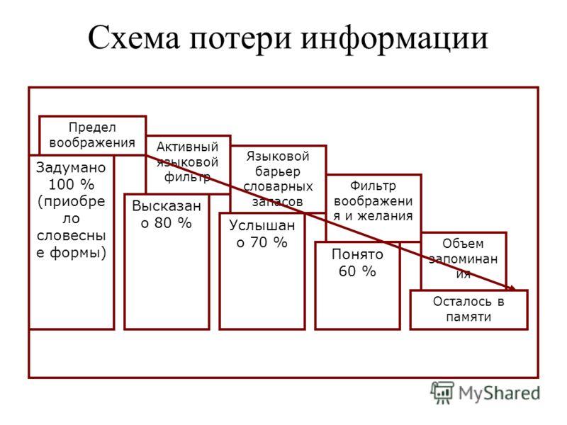 Схема потери информации