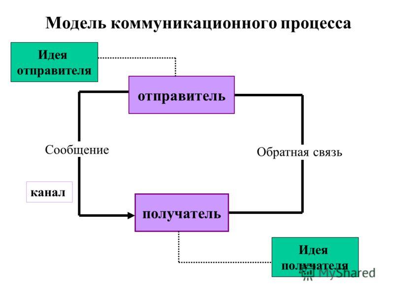 Модель коммуникационного процесса Сообщение Обратная связь Идея отправителя отправитель канал получатель Идея получателя