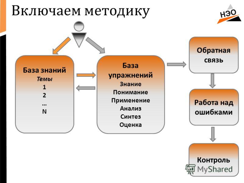 Включаем методику База знаний Темы 1 2 … N База упражнений Знание Понимание Применение Анализ Синтез Оценка Контроль Работа над ошибками Обратная связь