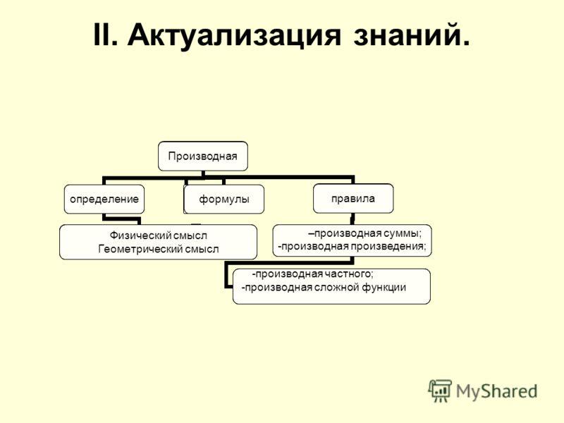 II. Актуализация знаний. Производная определение Физический смысл Геометрический смысл правила производная суммы; -производная произведения; -производная частного; -производная сложной функции Производная определение Физический смысл Геометрический с
