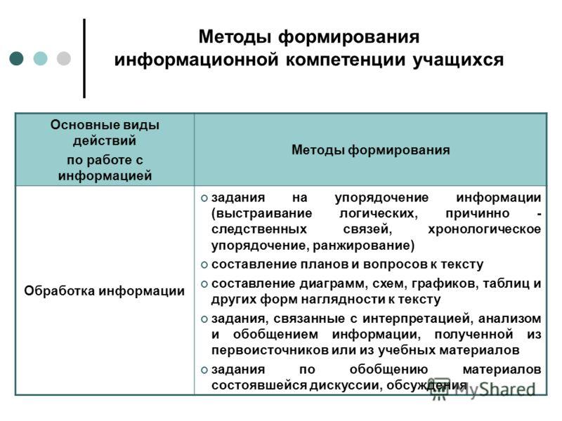 Методы формирования информационной компетенции учащихся Основные виды действий по работе с информацией Методы формирования Обработка информации задания на упорядочение информации (выстраивание логических, причинно - следственных связей, хронологическ