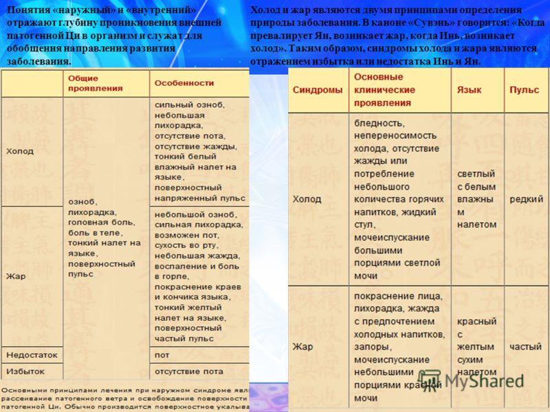 Понятия «наружный» и «внутренний» отражают глубину проникновения внешней патогенной Ци в организм и служат для обобщения направления развития заболевания. Холод и жар являются двумя принципами определения природы заболевания. В каноне «Сувэнь» говори