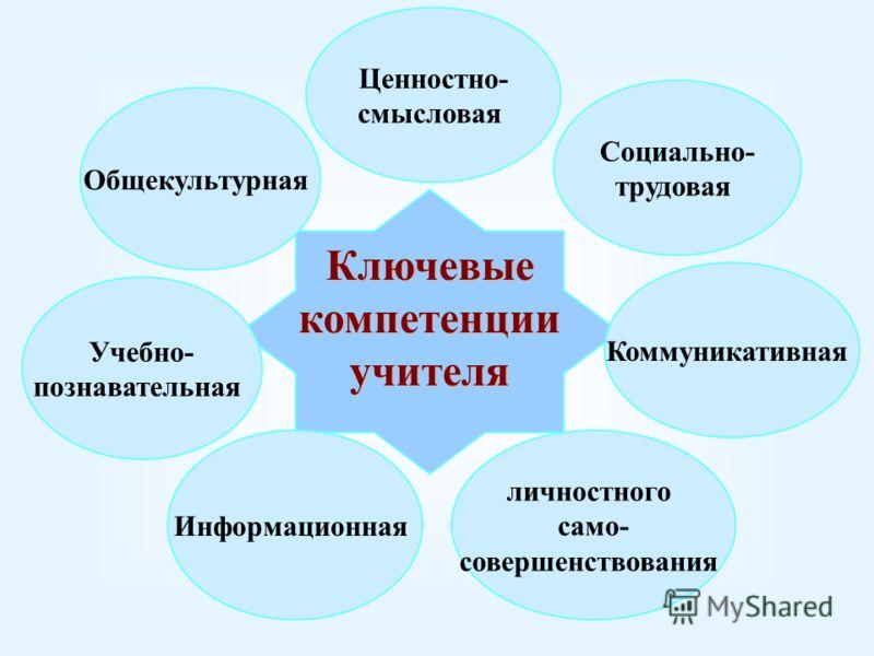 Ключевые компетенции учителя Ценностно- смысловая Общекультурная Учебно- познавательная Информационная Коммуникативная Социально- трудовая личностного само- совершенствования