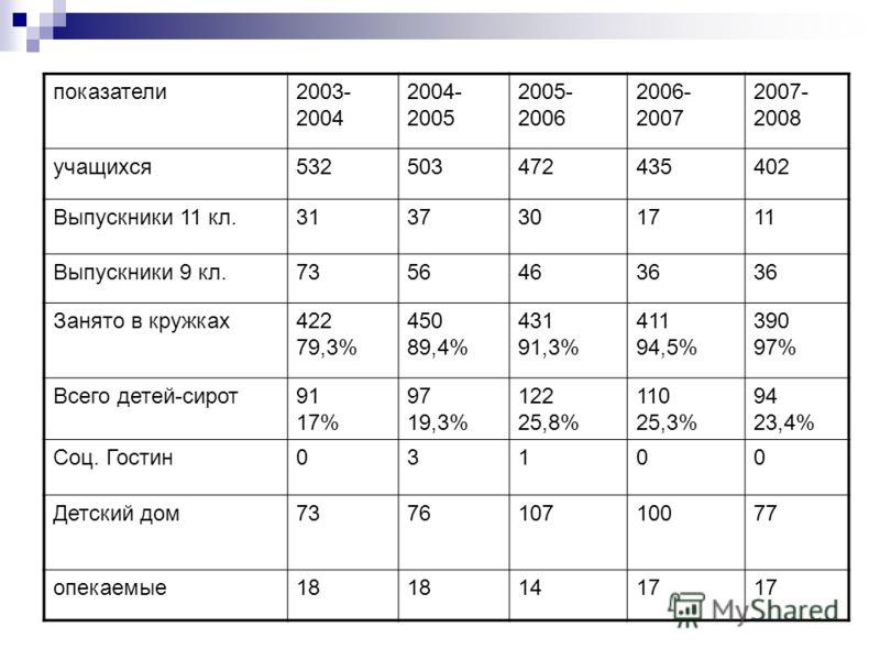 показатели2003- 2004 2004- 2005 2005- 2006 2006- 2007 2007- 2008 учащихся532503472435402 Выпускники 11 кл.3137301711 Выпускники 9 кл.73564636 Занято в кружках422 79,3% 450 89,4% 431 91,3% 411 94,5% 390 97% Всего детей-сирот91 17% 97 19,3% 122 25,8% 1
