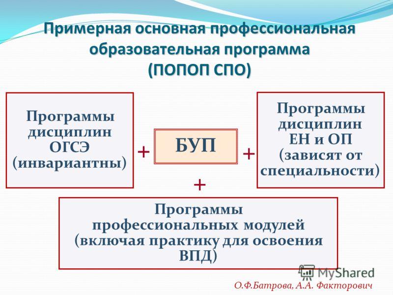 Примерная основная профессиональная образовательная программа (ПОПОП СПО) БУП + Программы дисциплин ОГСЭ (инвариантны) Программы дисциплин ЕН и ОП (зависят от специальности) Программы профессиональных модулей (включая практику для освоения ВПД) + + О