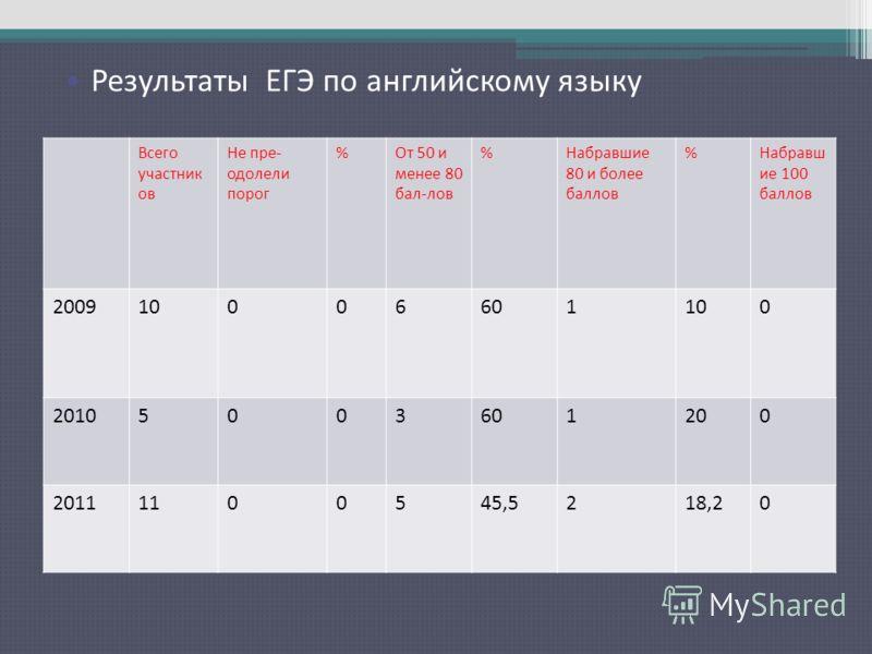 Результаты ЕГЭ по русскому языку Всего участник ов Не пре- одолели порог %От 50 и менее 80 бал-лов %Набравшие 80 и более баллов %Набравш ие 100 баллов 200910006601100 20105003601200 20111100545,5218,20 Результаты ЕГЭ по английскому языку