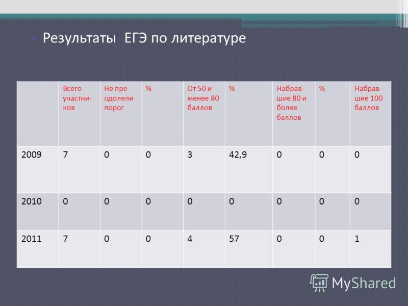 Результаты ЕГЭ по русскому языку Всего участни- ков Не пре- одолели порог %От 50 и менее 80 баллов %Набрав- шие 80 и более баллов %Набрав- шие 100 баллов 2009700342,9000 201000000000 2011700457001 Результаты ЕГЭ по литературе