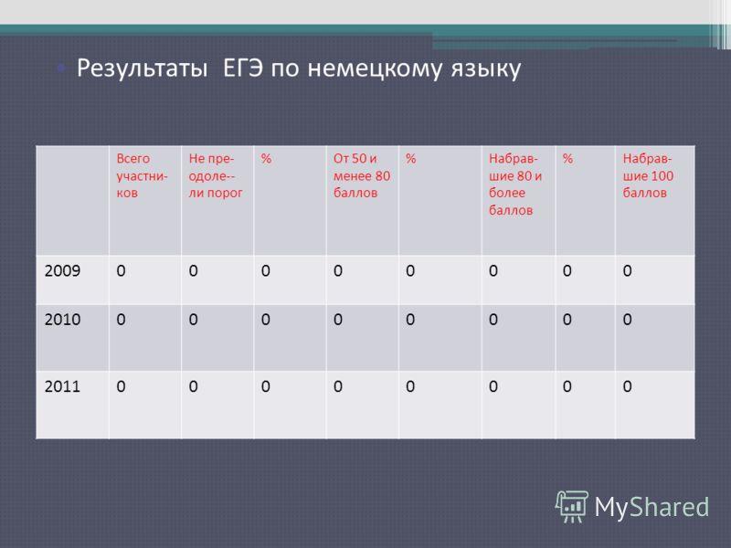 Результаты ЕГЭ по русскому языку Всего участни- ков Не пре- одоле-- ли порог %От 50 и менее 80 баллов %Набрав- шие 80 и более баллов %Набрав- шие 100 баллов 200900000000 201000000000 201100000000 Результаты ЕГЭ по немецкому языку
